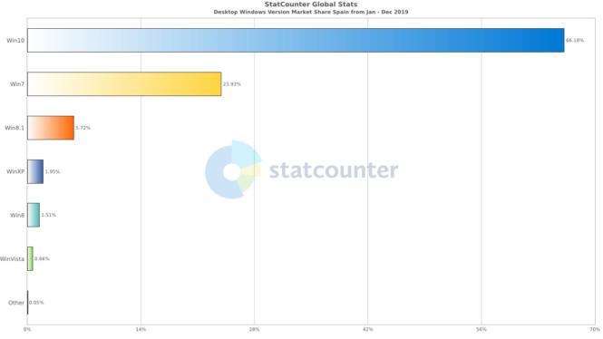Presencia de Windows 7 en España durante 2019