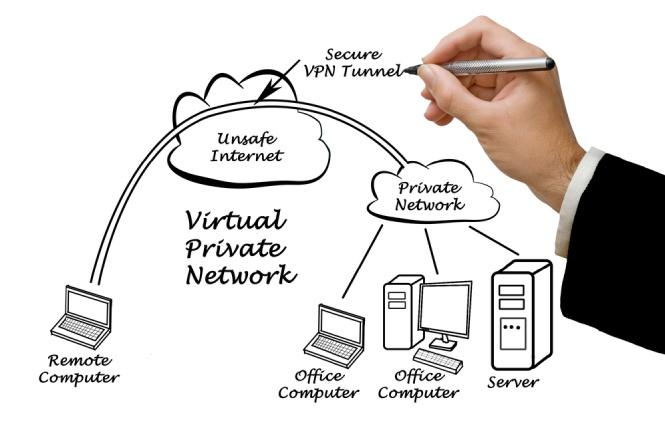 Esquema de una red VPN